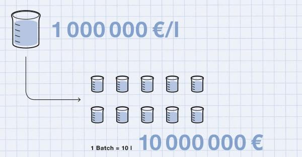 Darstellung von Menge und Preis eines Chromatografie-Produkts: 1 Liter = 1000000 Euro