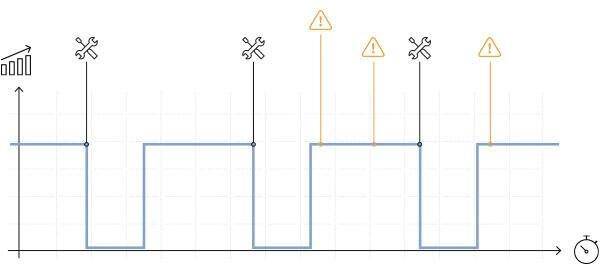 Diagramm mit Zeitachse, Darstellung eines Betriebsverlaufs mit Lücken durch geplante Wartung