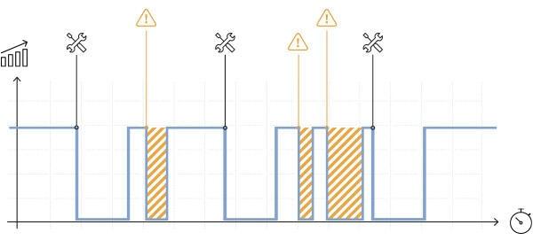 Diagramm mit Zeitachse, Darstellung von unvorerlaufhergesehenen Lücken im Betriebsv